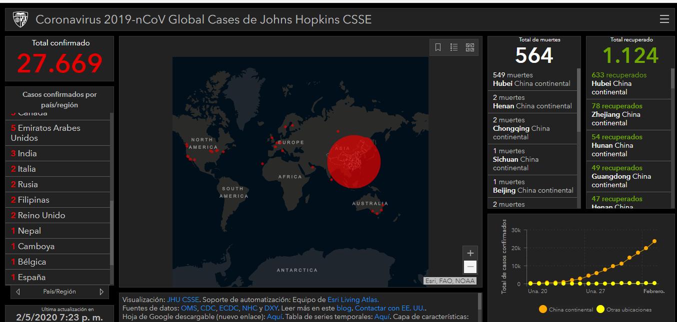 Mapa Virtual del CORONAVIRUS en Tiempo Real
